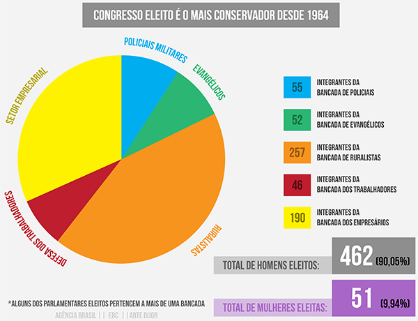Infográfico: Reprodução/Agência Br